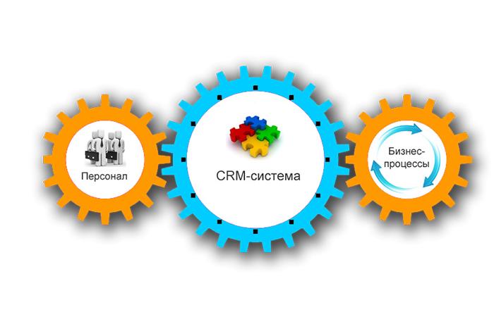 CRM-системы: Упрощаем работу с бизнесом